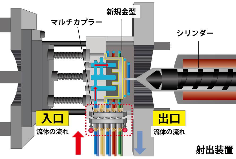 マルチカプラー導入の写真